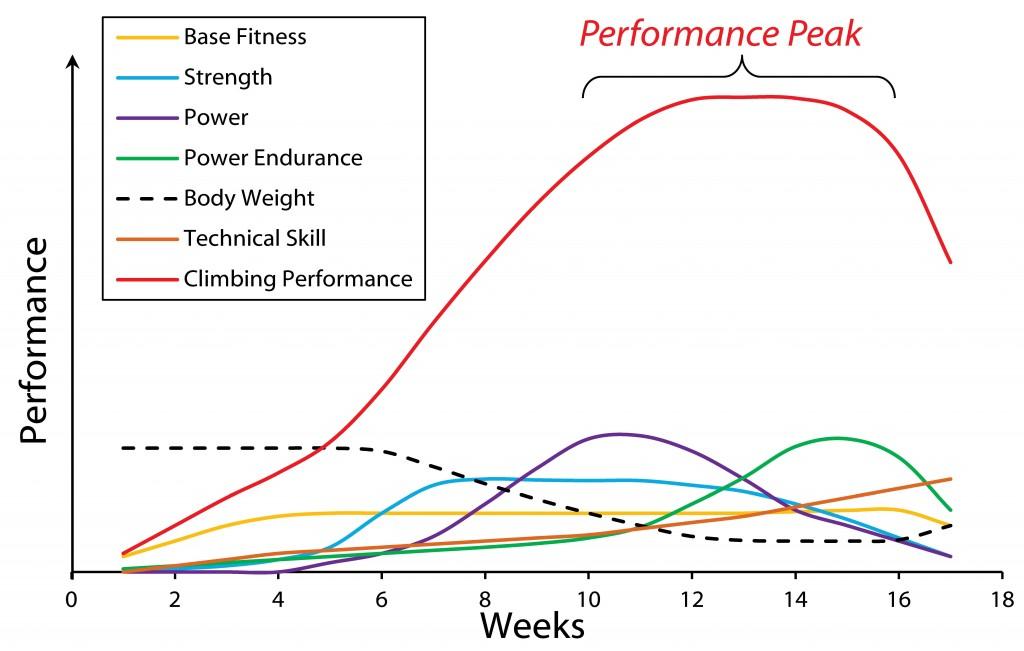 Climb Training Periodisation Chart