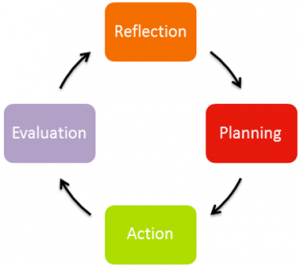 Reflection-Planning-Action-Evaluation
